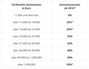Steuererklärung Tabelle