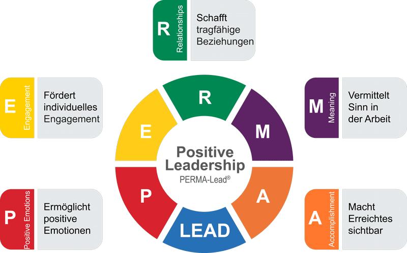 Positive Leadership Modell