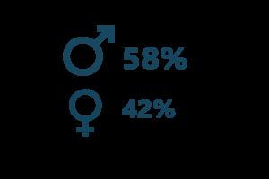 Anteil Männer Frauen Digital Transformation