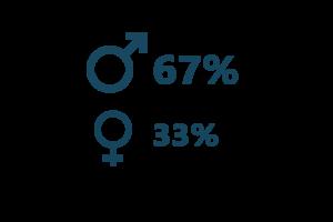 Anteil Männer Frauen Finance