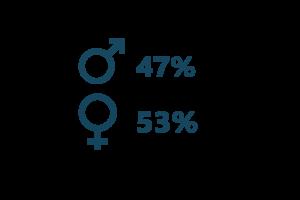 Anteil Männer Frauen Gesundheitsmanagement & Digital Health