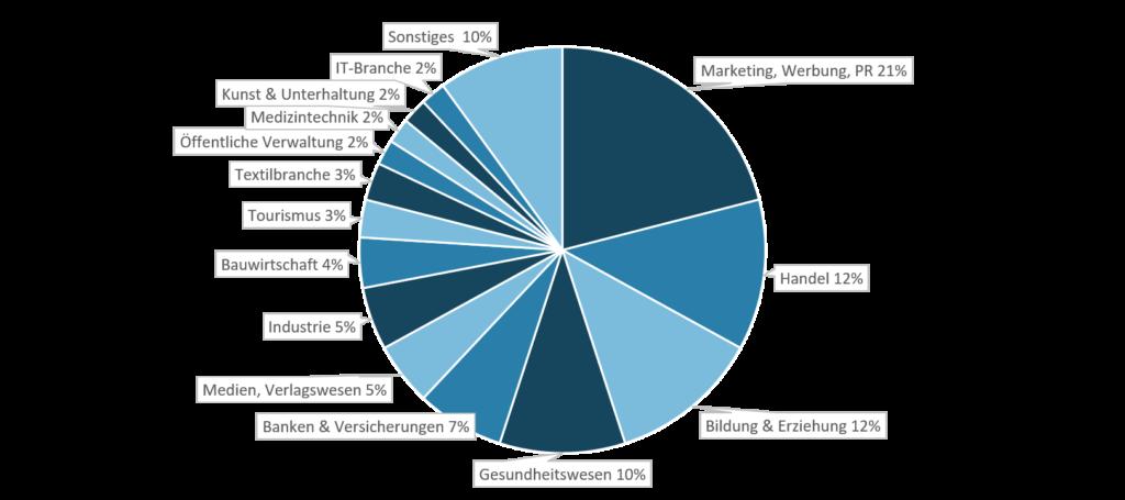 Branchen Studierende Digital Marketing & Data Managemen