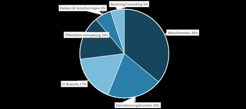 Branchen Rechnungswesen und Finanzmanagement